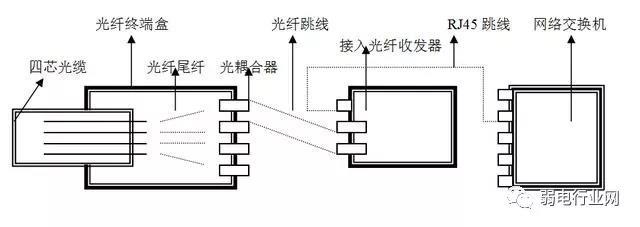 光纤工程方案配置1.jpg