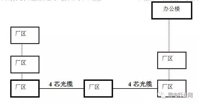 光纤工程方案配置2.jpg